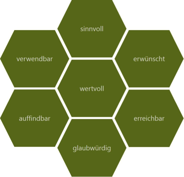 muster User Experience Ausrichtung