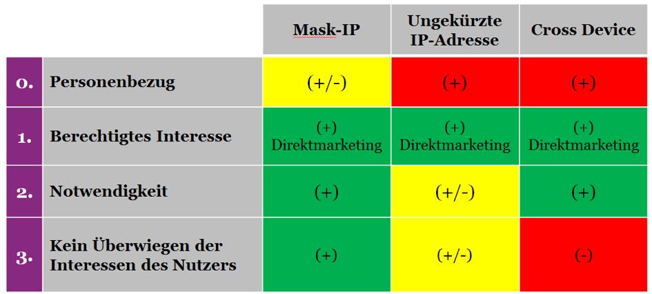 Verschiedene Trackingformen und DSGVO