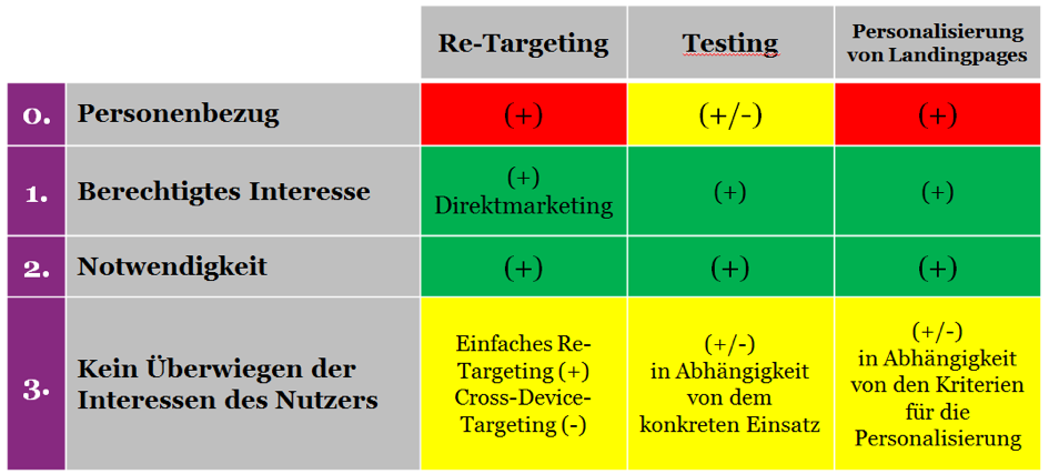 Verschiedene Targeting-Formen und berechtigte Interessen