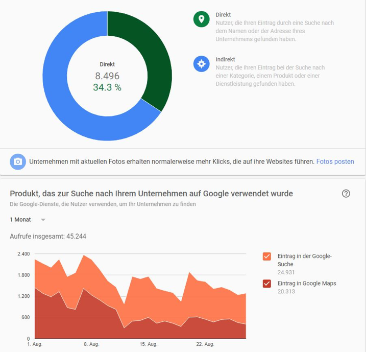 Statistiken und Reportings in Google MyBusiness