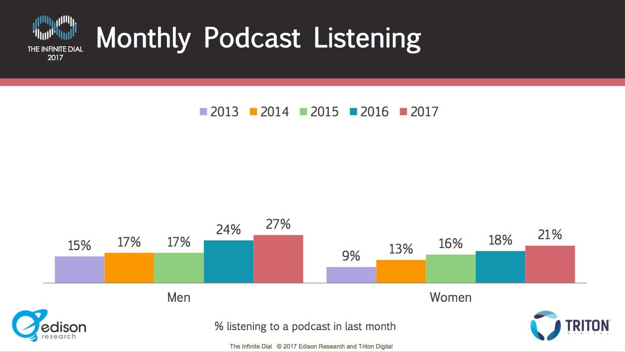 le podcast réutilisera l'ancien contenu