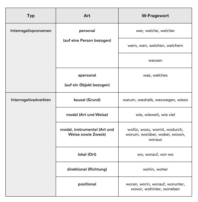 Tabelle W-Fragen