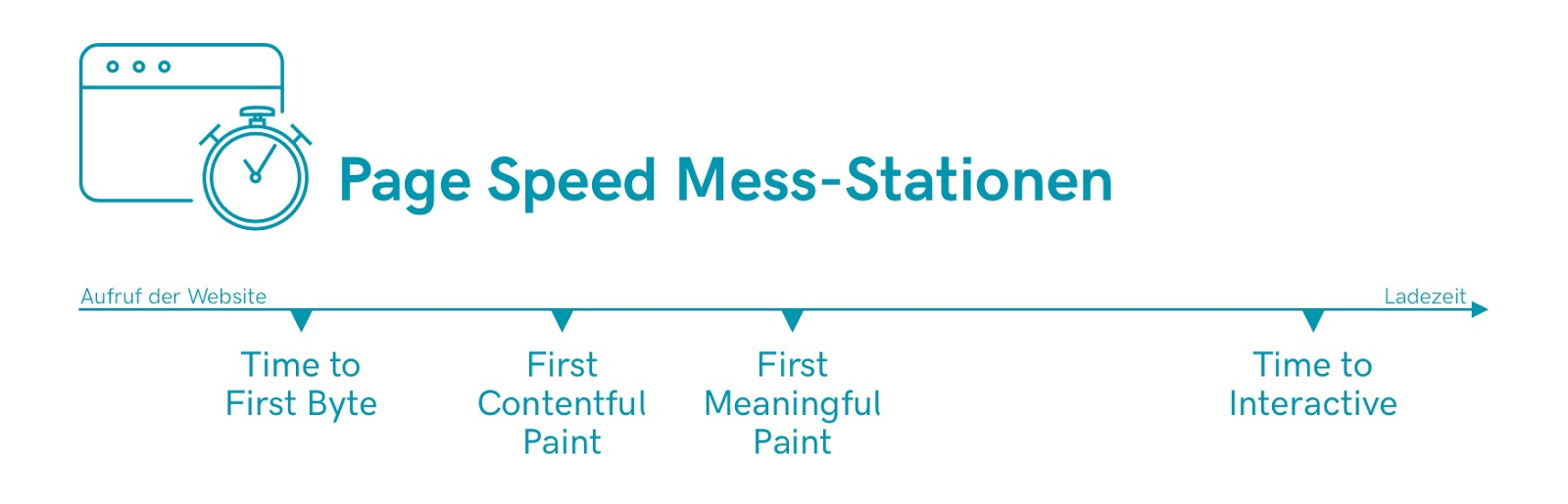 Page_Speed_Mess Stations Page Speed