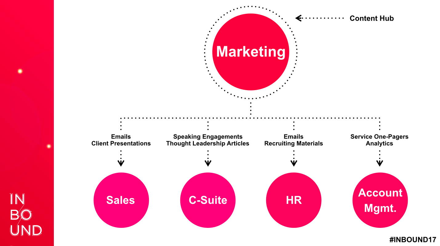 Marketing-Content-Hub-1 Yoast