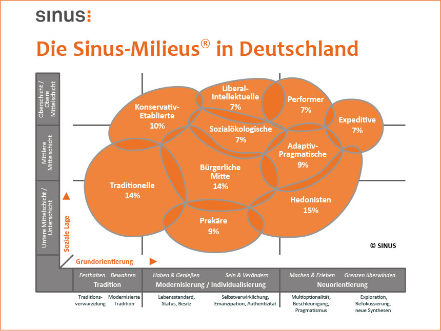 Web-Sinus-Milieus-in-Deutschland860x646