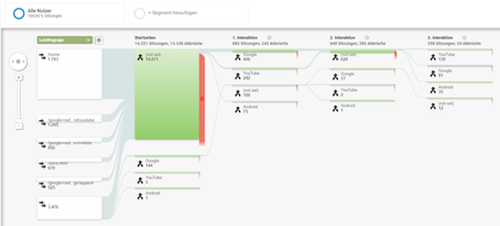 verhaltensfluss-diagramm-ga-demo