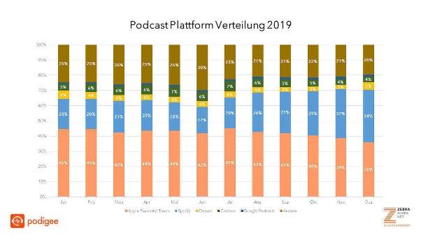 verteilung-podcast-plattformen-wuv