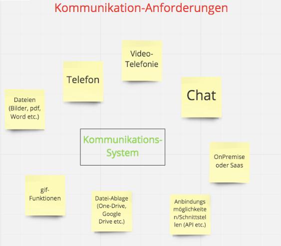 Auswahl-Kommunikationssystem