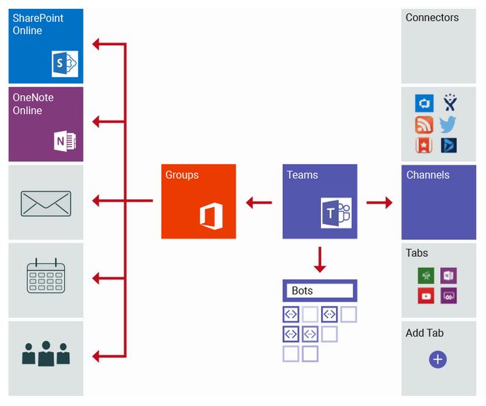 Bestandteile-MS-Office-365-Gruppe