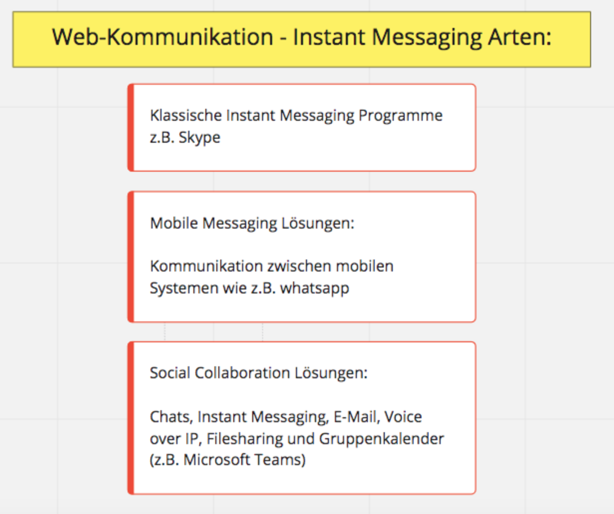 Web-Kommunikationsarten