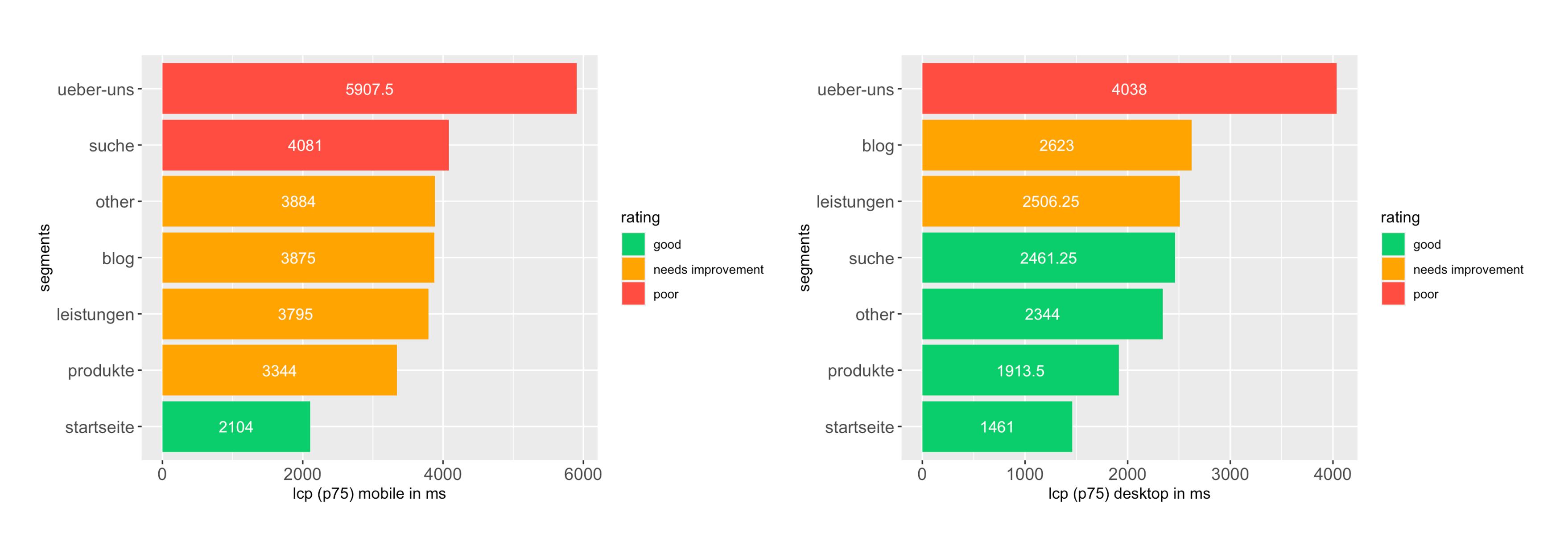 segmentanalyse