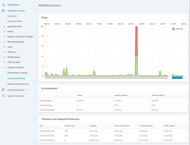 server monitoring mit Ryte