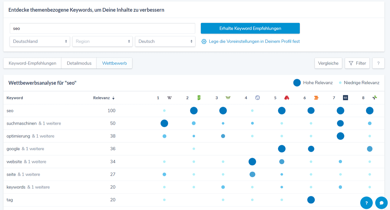 """Wettbewerbsanalyse für themenbezogene Keywords anhand des Beispiels """"seo"""""""