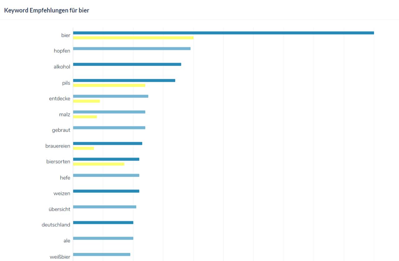 """Keyword Empfehlungen durch TF*IDF Analyse am Beispiel """"bier"""""""